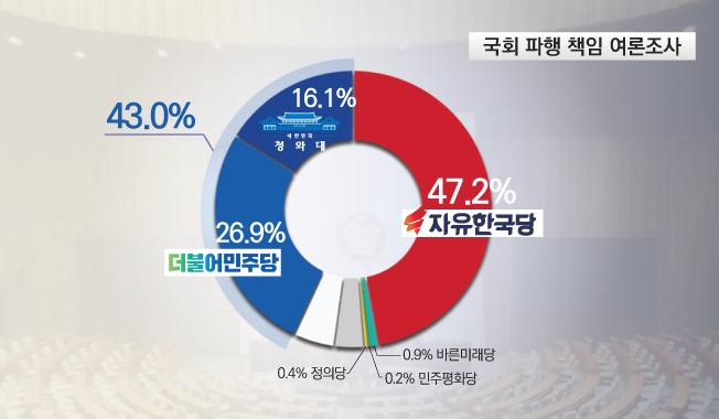 데일리안이 여론조사 전문기관 알앤써치에 의뢰해 17~18일 이틀간 국회파행의 책임에 관해 설문한 결과에 따르면, 한국당의 책임이 크다는 응답이 47.2%, 민주당(26.9%)·청와대(16.1%) 등 민주당·청와대의 책임이 크다는 응답이 43.0%로 각각 조사됐다.ⓒ알앤써치