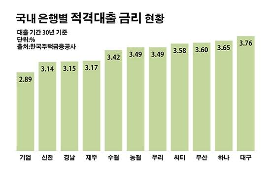 국내 은행별 적격대출 금리 현황.ⓒ데일리안 부광우 기자