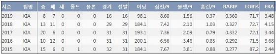 KIA 양현종 최근 5시즌 주요 기록. 출처 : 야구기록실 KBReport.com