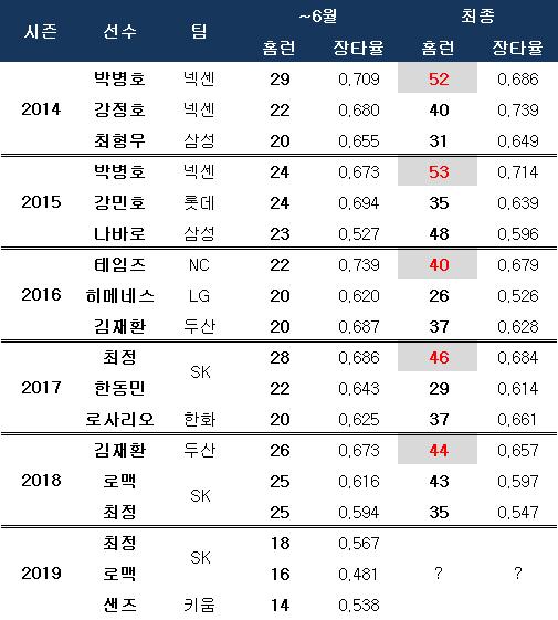 지난 5년간 홈런 최상위권 선수들 전반기 성적. ⓒ 데일리안 스포츠