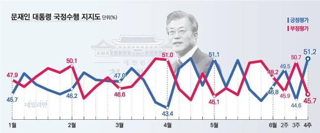 데일리안이 여론조사 전문기관 알앤써치에 의뢰해 실시한 6월 넷째주 정례조사에 따르면, 문 대통령의 국정지지율은 지난주 보다 6.6%포인트 상승한 51.2%로 나타났다.ⓒ알앤써치