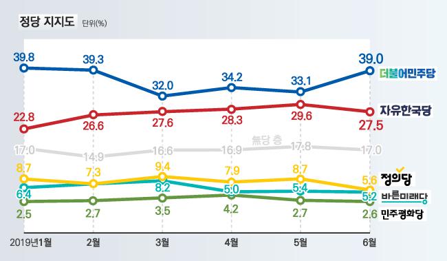 더불어민주당과 자유한국당 지지율 격차가 다시 10%포인트 이상 벌어졌다. ⓒ알앤써치