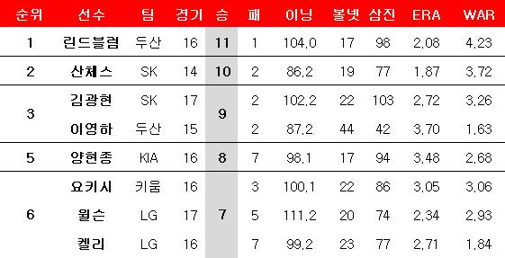 2019시즌 다승 순위. ⓒ 데일리안 스포츠