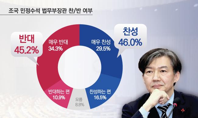 데일리안이 여론조사 전문기관 알앤써치에 의뢰해 지난 1~2일 이틀간 설문한 결과에 따르면, 조국 민정수석의 법무장관 임명에 대한 생각을 묻자 응답자의 46.0%가 찬성한 반면 45.2%는 반대해 찬반 여론이 오차범위 내에서 팽팽하게 맞섰다. ⓒ데일리안
