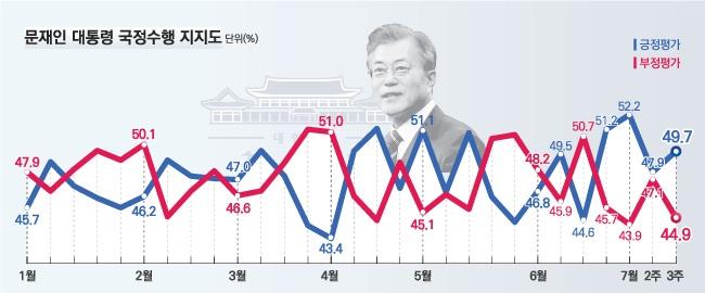 데일리안이 여론조사 전문기관 알앤써치에 의뢰해 실시한 7월 셋째주 정례조사에 따르면, 문재인 대통령의 국정지지율은 지난주 보다 1.8%포인트 오른 49.7%로 나타났다.ⓒ알앤써치