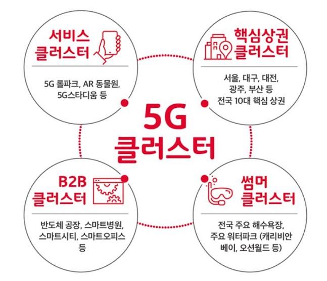 SK텔레콤 4대 5세대 이동통신(5G) 클러스터 개념도.ⓒSK텔레콤