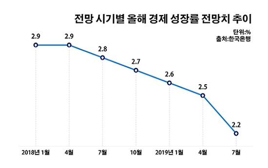 전망 시기별 올해 경제성장률 전망치 추이.ⓒ데일리안 부광우 기자
