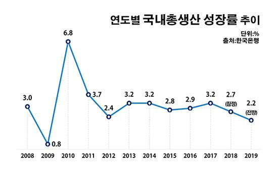 연도별 국내총생산 성장률 추이.ⓒ데일리안 부광우 기자