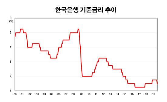 한국은행 연도별 기준금리 추이.ⓒ한국은행