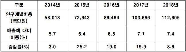유한양행 연도별 R&D비용 투자 현황.ⓒ유한양행 사업보고서