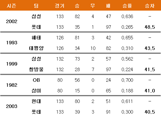 KBO 리그 최다 승차. ⓒ 데일리안 스포츠