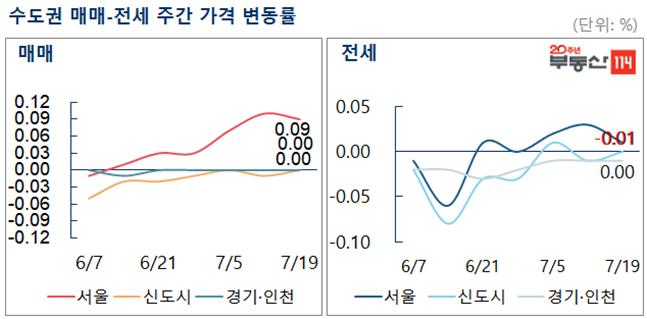 7월 셋째주 수도권 매매, 전세 주간 가격 변동률. ⓒ부동산114