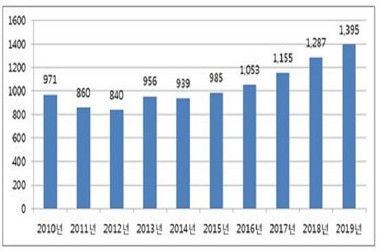 2010~2019년 전국 아파트 평균 분양가 추이.ⓒ부동산114