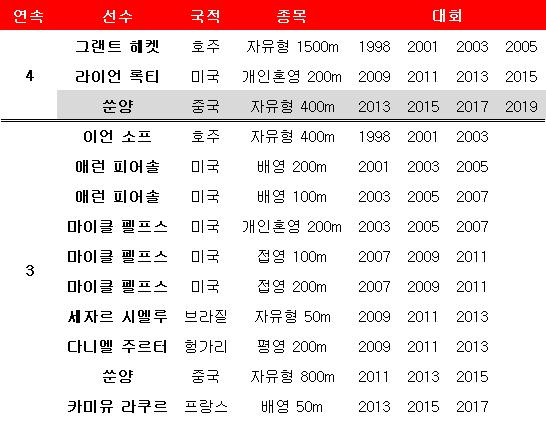 수영 남자 세계선수권 개인 종목 연패. ⓒ 데일리안 스포츠