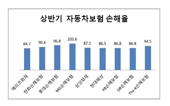 상반기 주요 손보사 자동차보험 손해율ⓒ각사 (단위 : %)