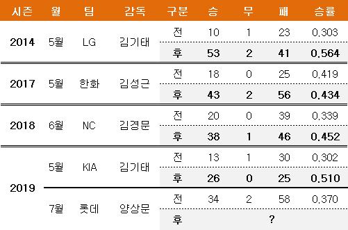 지난 5년간 시즌 도중 감독 교체 팀 성적 변화. ⓒ 데일리안 스포츠