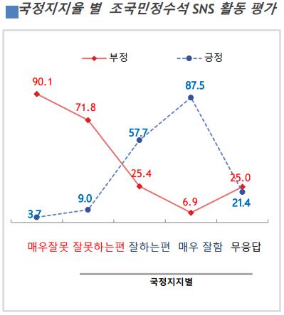 """문재인 대통령이 국정수행을 """"매우 잘하고 있다""""는 응답층의 87.5%는 조 수석의"""