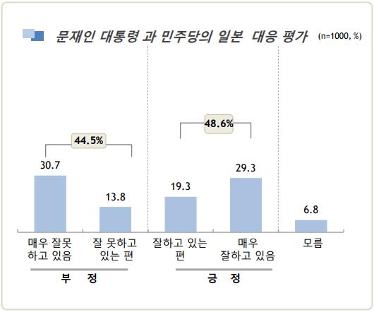 """일본의 경제보복에 대한 문 대통령과 더불어민주당의 대응에 관한 평가는 """"잘하고 있다""""(48.6%)와 """"잘못하고 있다""""(44.5%)가 오차범위 내에서 맞섰다. ⓒ알앤써치"""