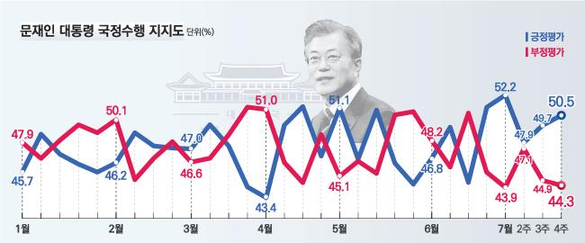 데일리안이 여론조사 전문기관 알앤써치에 의뢰해 실시한 7월 넷째주 정례조사에 따르면 문재인 대통령의 국정 지지율은 지난주보다 0.8%포인트 오른 50.5%로 나타났다.ⓒ알앤써치