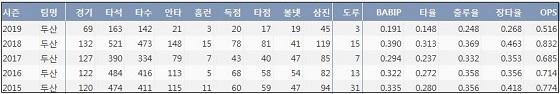 두산 오재원 최근 5시즌 주요 기록 (출처: 야구기록실 KBReport.com)