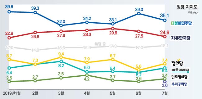데일리안이 여론조사 전문기관 알앤써치에 의뢰해 실시한 7월 다섯째주 정례조사에 따르면, 더불어민주당과 자유한국당의 지지율은 각각 35.1%, 24.9%를 기록했다. ⓒ알앤써치