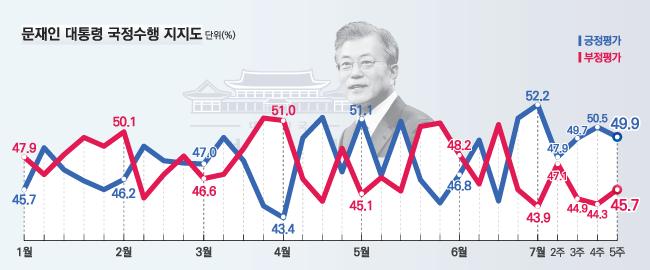 데일리안이 여론조사 전문기관 알앤써치에 의뢰해 실시한 7월 다섯째주 정례조사에 따르면 문재인 대통령의 국정 지지율은 지난주보다 0.6%포인트 하락한 49.9%로 나타났다.ⓒ알앤써치