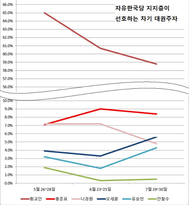 자유한국당 지지층으로 한정해보면 유승민(4.3%)·안철수(0.5%) 전 대표는 황교안 대표(58.8%)·홍준표 전 대표(8.4%)·오세훈 전 시장(5.6%)·나경원 원내대표(4.8%) 등 당내 인사들 다음 순서로 나타났다. ⓒ데일리안