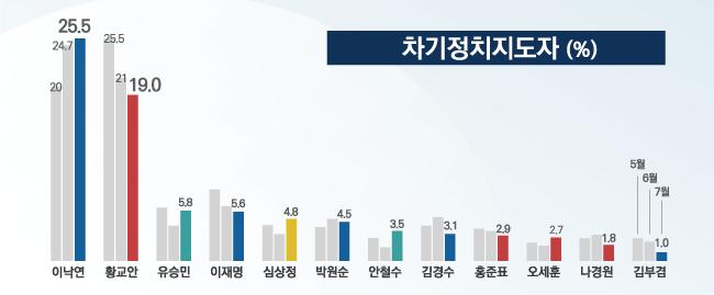 데일리안이 여론조사 전문기관 알앤써치에 의뢰해 지난 29~30일 이틀간 설문한 결과에 따르면, 유승민 바른미래당 전 대표가 5.8%로 3위, 이재명 경기도지사가 5.6%로 4위에 올랐다. 이어 심상정 정의당 대표 4.8%, 박원순 서울특별시장 4.5%, 안철수 바른미래당 전 대표 3.5%, 김경수 경남도지사 3.1%, 홍준표 한국당 전 대표 2.9%, 오세훈 전 서울특별시장 2.7%, 나경원 한국당 원내대표 1.8%, 김부겸 더불어민주당 의원 1.0% 순이었다. ⓒ데일리안