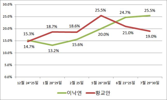 이낙연 국무총리는 최근 세 달간 차기 대권 적합도가 5.5%p 상승한 반면, 황교안 자유한국당 대표는 6.5%p 빠졌다. ⓒ데일리안