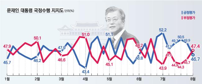 데일리안이 여론조사 전문기관 알앤써치에 의뢰해 실시한 8월 첫째주 정례조사에 따르면 문재인 대통령의 국정 지지율은 지난주보다 3.2%포인트 하락한 46.7%로 나타났다.ⓒ알앤써치