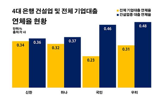4대 은행 건설업 및 전체 기업대출 연체율 현황.ⓒ데일리안 부광우 기자