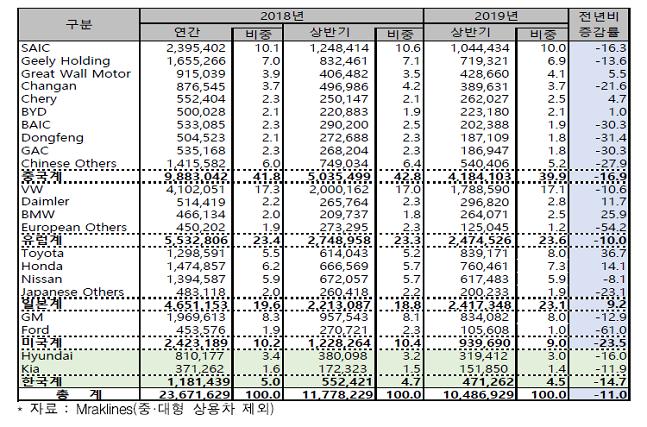2019년 상반기 중국시장 업체별 승용차 판매현황 ⓒ한국자동차산업협회