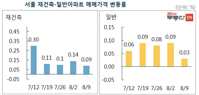 서울 재건축-일반아파트 매매가격 변동률.ⓒ부동산114
