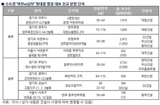 8월 수도권 북부와 남부 지역 대표 신규 분양 단지. ⓒ각 사