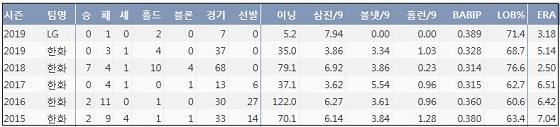 LG 송은범 최근 5시즌 주요 기록 (출처: 야구기록실 KBReport.com)ⓒ 케이비리포트