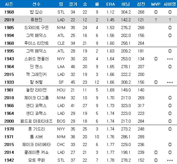 라이브볼 시대(1920년) 이후 한 시즌 평균자책점 순위. ⓒ 데일리안 스포츠