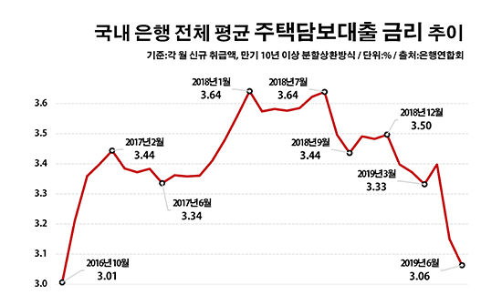 국내 은행 전체 평균 주택담보대출 금리 추이.ⓒ데일리안 부광우 기자