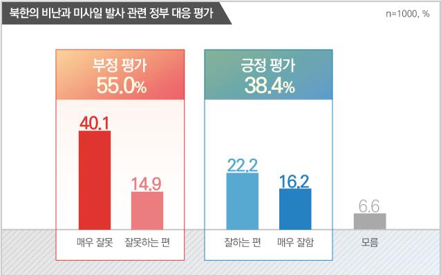 """데일리안이 알앤써치에 의뢰해 12~13일 조사한 결과에 따르면, 북한의 미사일 발사에 대해 우리 정부가 대응을 """"잘못하고 있다""""는 응답은 55.0%였다. """"잘하고 있다""""는 38.4%, """"잘 모르겠다""""는 6.6%였다. ⓒ데일리안"""
