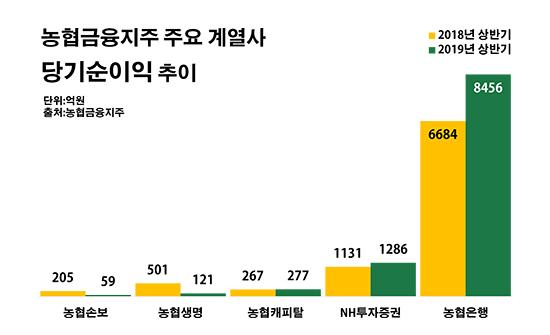 농협금융지주 주요 계열사 당기순이익 추이.ⓒ데일리안 부광우 기자