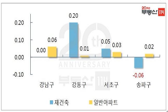 서울 강남권 재건축-일반 아파트 주간 변동률.ⓒ부동산114