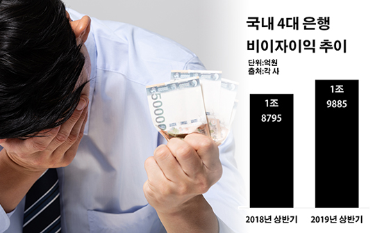 국내 4대 은행 비이자이익 추이.ⓒ데일리안 부광우 기자
