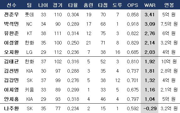 예비 FA들의 올 시즌 성적. ⓒ 데일리안 스포츠