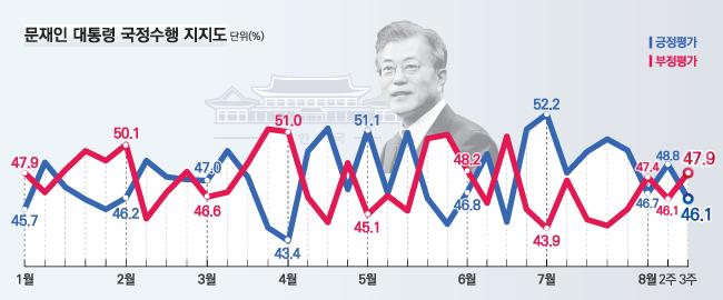 데일리안이 여론조사 전문기관 알앤써치에 의뢰해 실시한 8월 셋째주 정례조사에 따르면 문재인 대통령의 국정지지율은 지난주보다 2.7%포인트 하락한 46.1%로 나타났다.ⓒ알앤써치