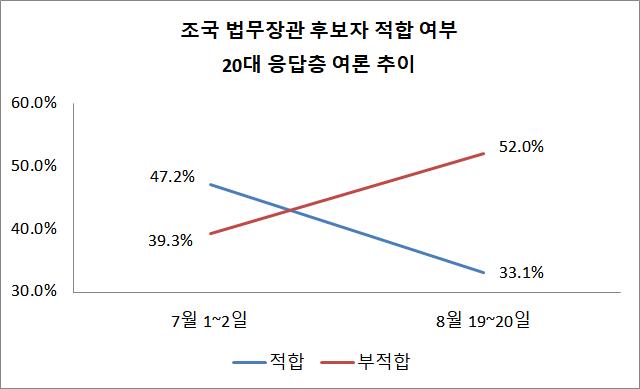 조국 법무장관 후보자에 대한 본격 검증이 시작되면서 20대의 조 후보자 긍정평가는 무려 14.1%p가 폭락한 반면 부정평가는 12.7%p 급등했다. ⓒ데일리안