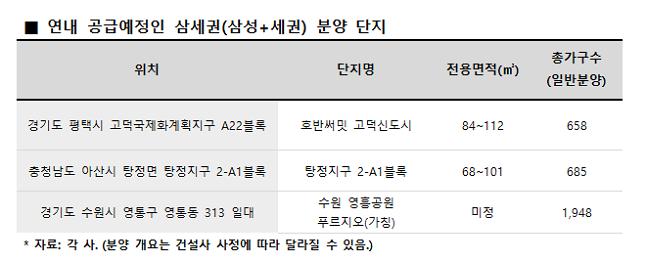 연내 공급 예정인 '삼세권(삼성+세권)' 분양 단지.ⓒ각 건설사