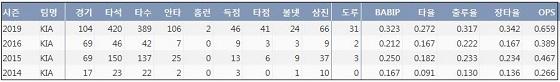 KIA 박찬호 프로 통산 주요 기록. ⓒ 케이비리포트