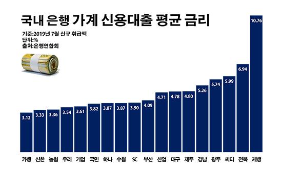 국내 은행 가계 신용대출 평균 금리.ⓒ데일리안 부광우 기자