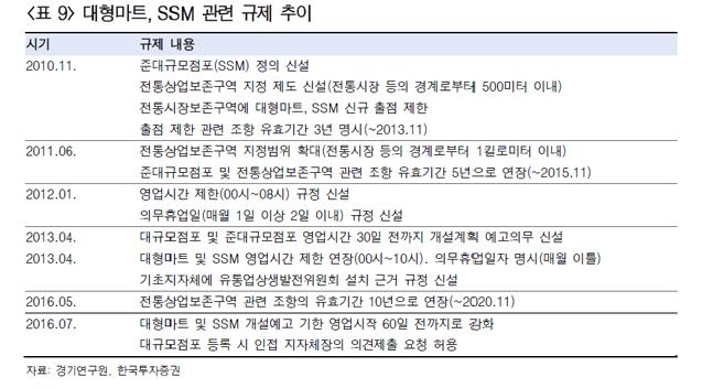 대형마트, 백화점 관련 규제 일지.ⓒ경기연구원, 한국투자증권