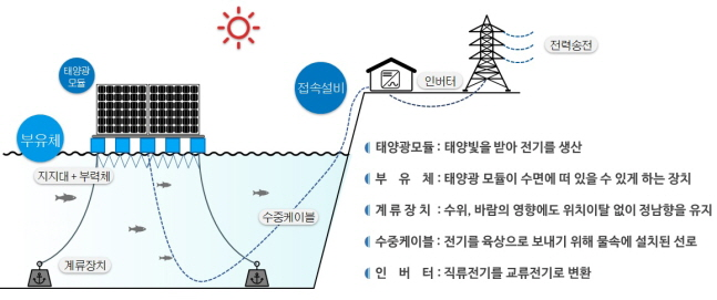 수상태양광 구조물 계류선 계류 방식.ⓒ한화큐셀