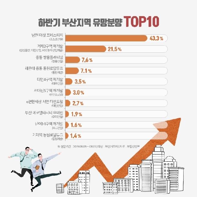 하반기 부산지역 유망 분양단지 TOP10.ⓒ부동산인포